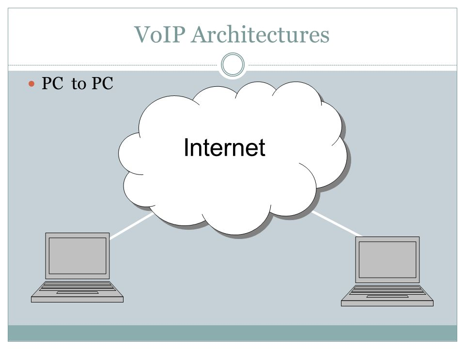 VoIP Architectures PC to PC Internet
