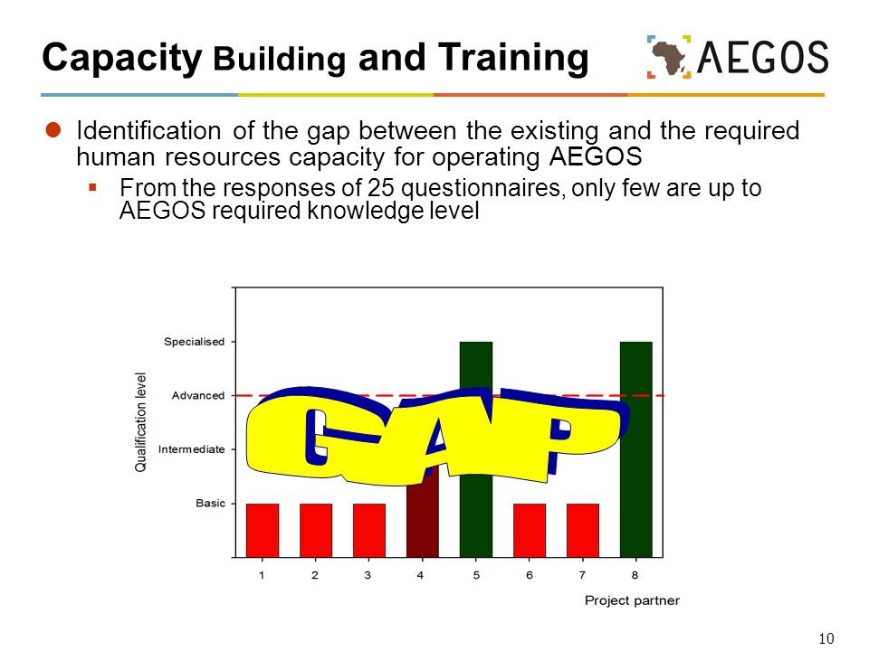 10 Capacity Building and Training Identification of the gap between the existing and the required human resources capacity for operating AEGOS From the responses of 25 questionnaires, only few are up to AEGOS required knowledge level