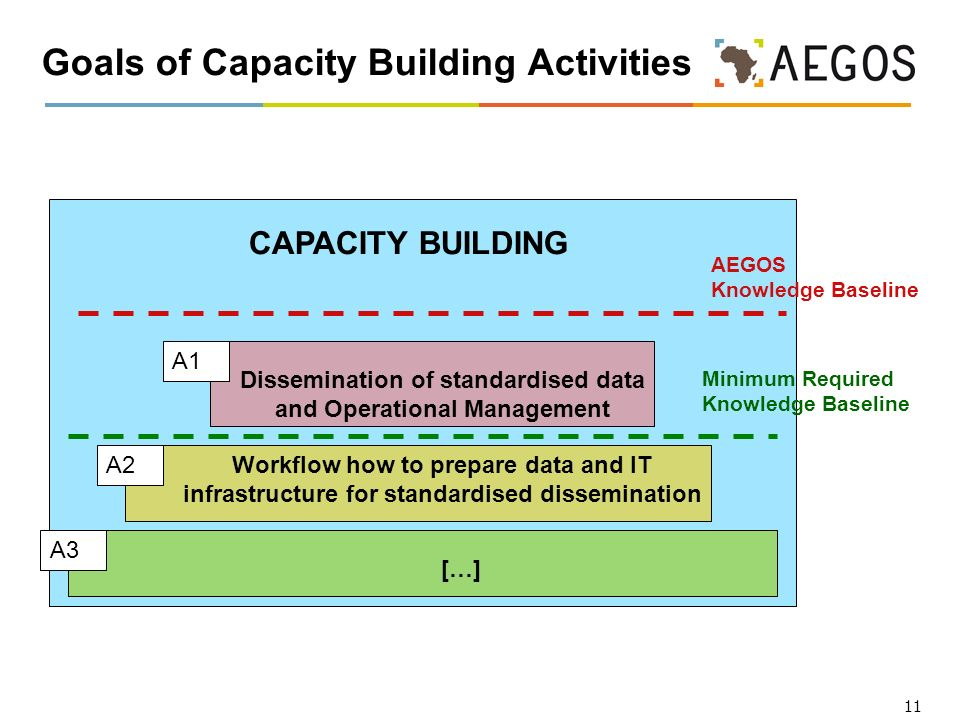 11 Goals of Capacity Building Activities CAPACITY BUILDING […] Workflow how to prepare data and IT infrastructure for standardised dissemination Dissemination of standardised data and Operational Management A1 A2 A3 Minimum Required Knowledge Baseline AEGOS Knowledge Baseline