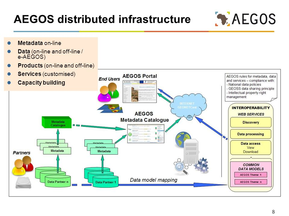 8 AEGOS distributed infrastructure Metadata on-line Data (on-line and off-line / e-AEGOS) Products (on-line and off-line) Services (customised) Capacity building