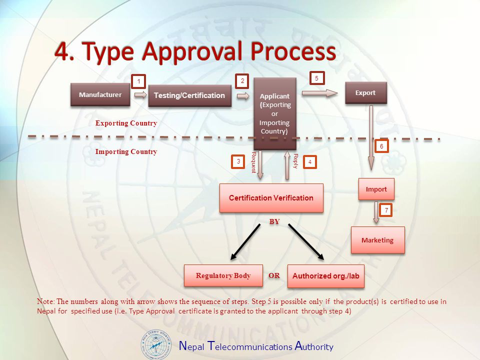 N epal T elecommunications A uthority Manufacturer Testing/Certification Export Import Marketing Exporting Country Importing Country Applicant (Exporting or Importing Country) Applicant (Exporting or Importing Country) Regulatory Body Authorized org./lab OR Certification Verification BY Request Reply 3 4 1 2 5 6 7 Note: The numbers along with arrow shows the sequence of steps.