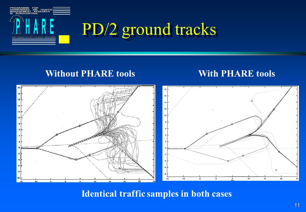 11 PD/2 ground tracks With PHARE toolsWithout PHARE tools Identical traffic samples in both cases