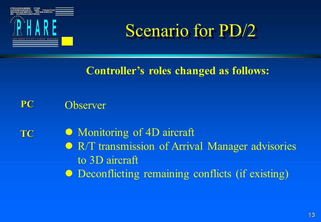 13 Scenario for PD/2 Controllers roles changed as follows: ObserverPC Monitoring of 4D aircraft R/T transmission of Arrival Manager advisories to 3D aircraft Deconflicting remaining conflicts (if existing) TC