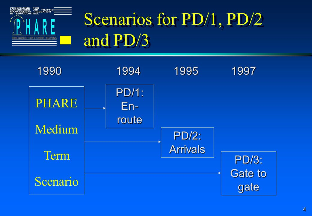 4 Scenarios for PD/1, PD/2 and PD/3 PHARE Medium Term Scenario PD/1: En- route PD/2: Arrivals PD/3: Gate to gate 1990199419951997