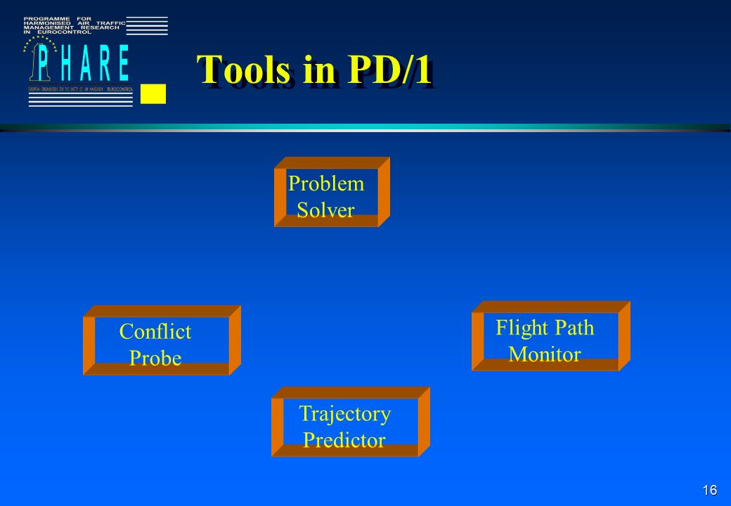 16 Tools in PD/1 Problem Solver Conflict Probe Flight Path Monitor Trajectory Predictor