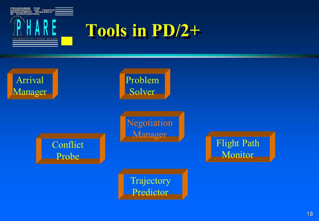 18 Tools in PD/2+ Arrival Manager Problem Solver Negotiation Manager Conflict Probe Flight Path Monitor Trajectory Predictor