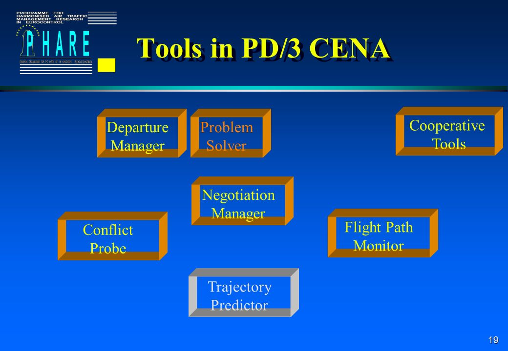 19 Tools in PD/3 CENA Departure Manager Problem Solver Negotiation Manager Cooperative Tools Conflict Probe Flight Path Monitor Trajectory Predictor