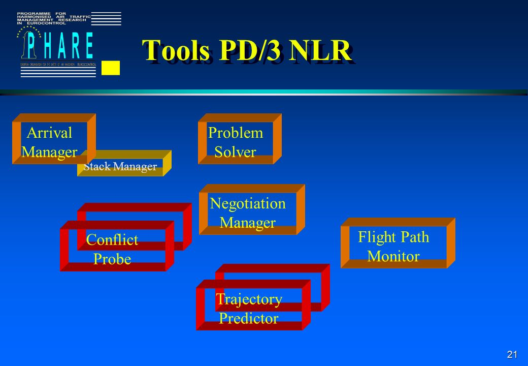 21 Stack Manager Tools PD/3 NLR Arrival Manager Problem Solver Negotiation Manager Conflict Probe Flight Path Monitor Trajectory Predictor