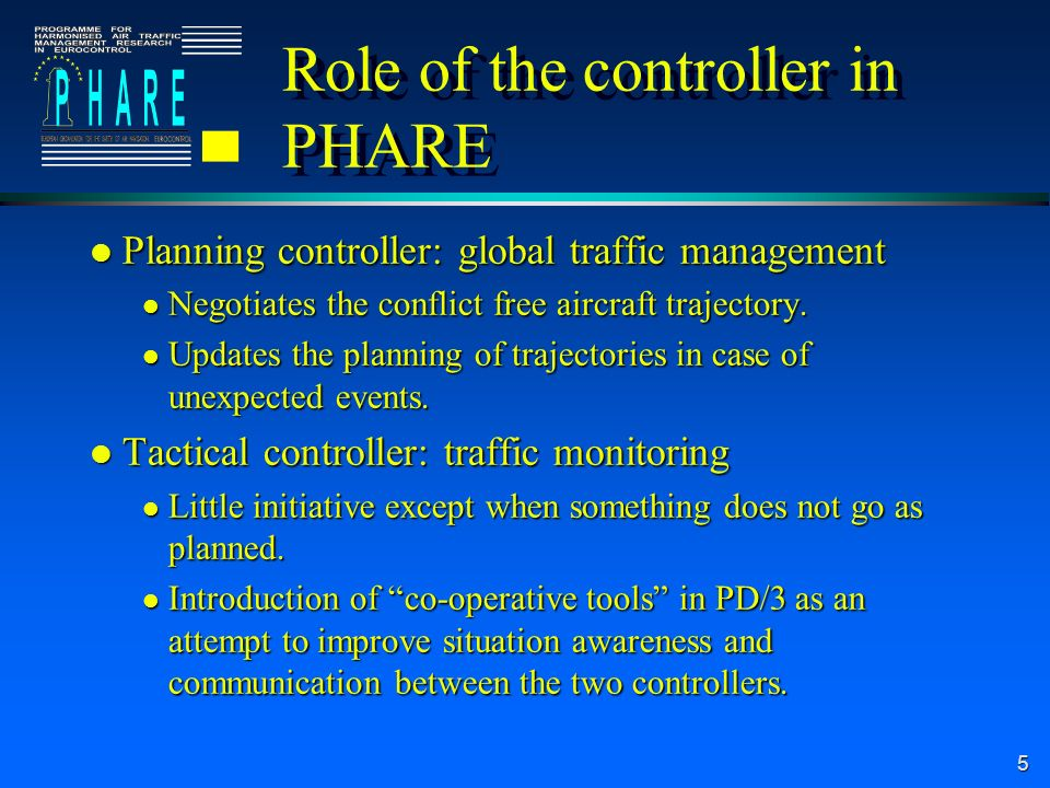 5 Role of the controller in PHARE l Planning controller: global traffic management l Negotiates the conflict free aircraft trajectory.