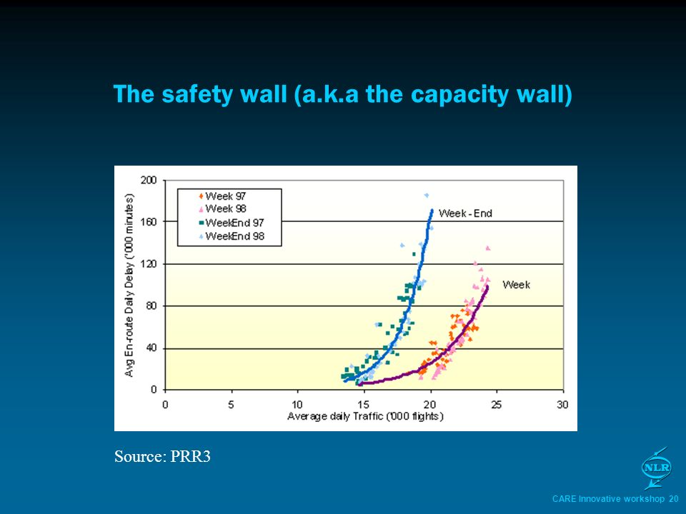 CARE Innovative workshop 20 The safety wall (a.k.a the capacity wall) Source: PRR3