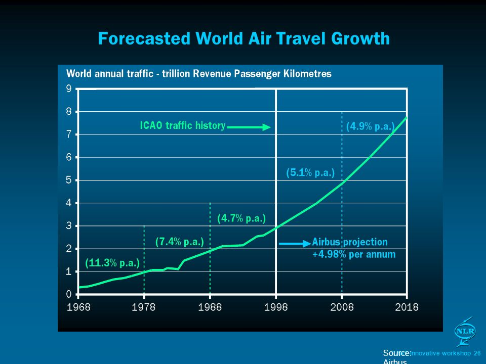 CARE Innovative workshop 26 Source: Airbus Forecasted World Air Travel Growth