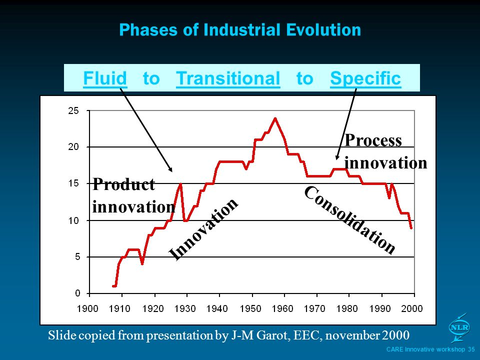 CARE Innovative workshop 35 Phases of Industrial Evolution Fluid to Transitional to Specific Product innovation Process innovation Slide copied from presentation by J-M Garot, EEC, november 2000 Innovation Consolidation