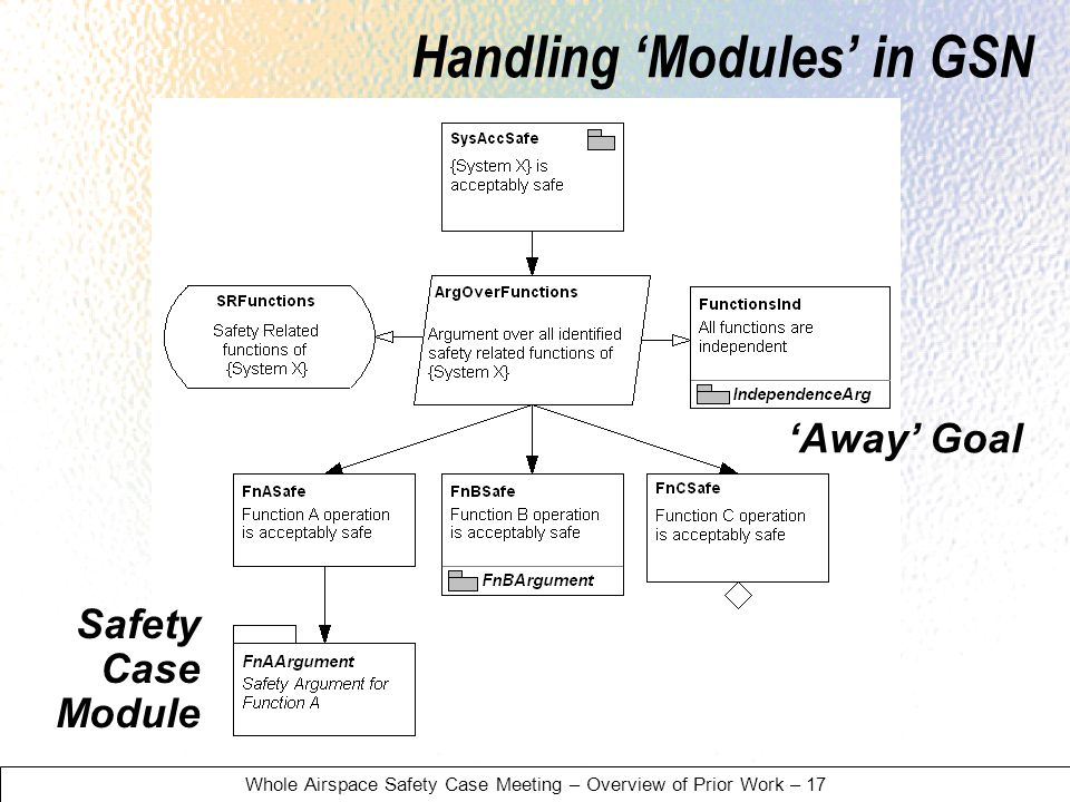 Whole Airspace Safety Case Meeting – Overview of Prior Work – 17 Handling Modules in GSN Away Goal Safety Case Module