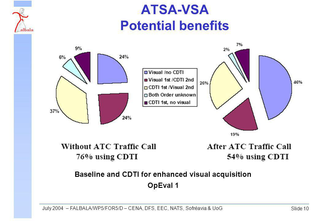 Slide 10 July 2004 – FALBALA/WP5/FOR5/D – CENA, DFS, EEC, NATS, Sofréavia & UoG ATSA-VSA Potential benefits Baseline and CDTI for enhanced visual acquisition OpEval 1