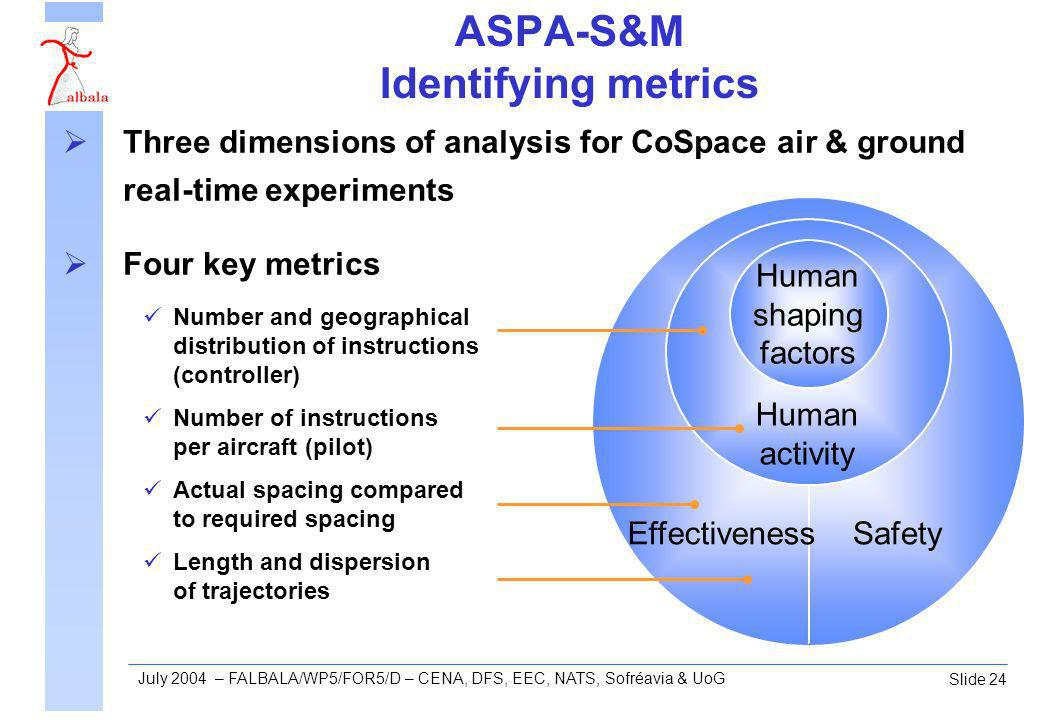 Slide 24 July 2004 – FALBALA/WP5/FOR5/D – CENA, DFS, EEC, NATS, Sofréavia & UoG ASPA-S&M Identifying metrics Three dimensions of analysis for CoSpace air & ground real-time experiments Four key metrics Number and geographical distribution of instructions (controller) Number of instructions per aircraft (pilot) Actual spacing compared to required spacing Length and dispersion of trajectories Safety Human activity Human shaping factors Effectiveness