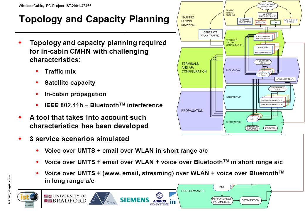 WirelessCabin, EC Project IST-2001-37466 DLR 2003, all rights reserved 19 Topology and Capacity Planning Topology and capacity planning required for in-cabin CMHN with challenging characteristics: Traffic mix Satellite capacity In-cabin propagation IEEE 802.11b – Bluetooth TM interference A tool that takes into account such characteristics has been developed 3 service scenarios simulated Voice over UMTS + email over WLAN in short range a/c Voice over UMTS + email over WLAN + voice over Bluetooth TM in short range a/c Voice over UMTS + (www, email, streaming) over WLAN + voice over Bluetooth TM in long range a/c