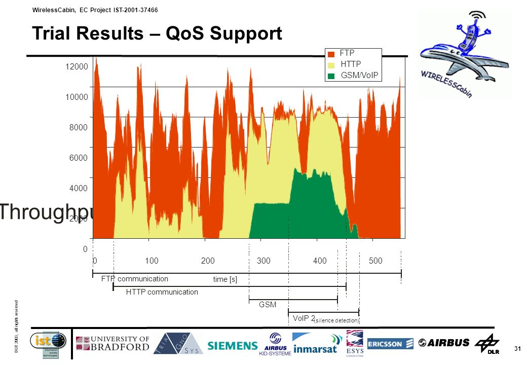 WirelessCabin, EC Project IST-2001-37466 DLR 2003, all rights reserved 31 Trial Results – QoS Support