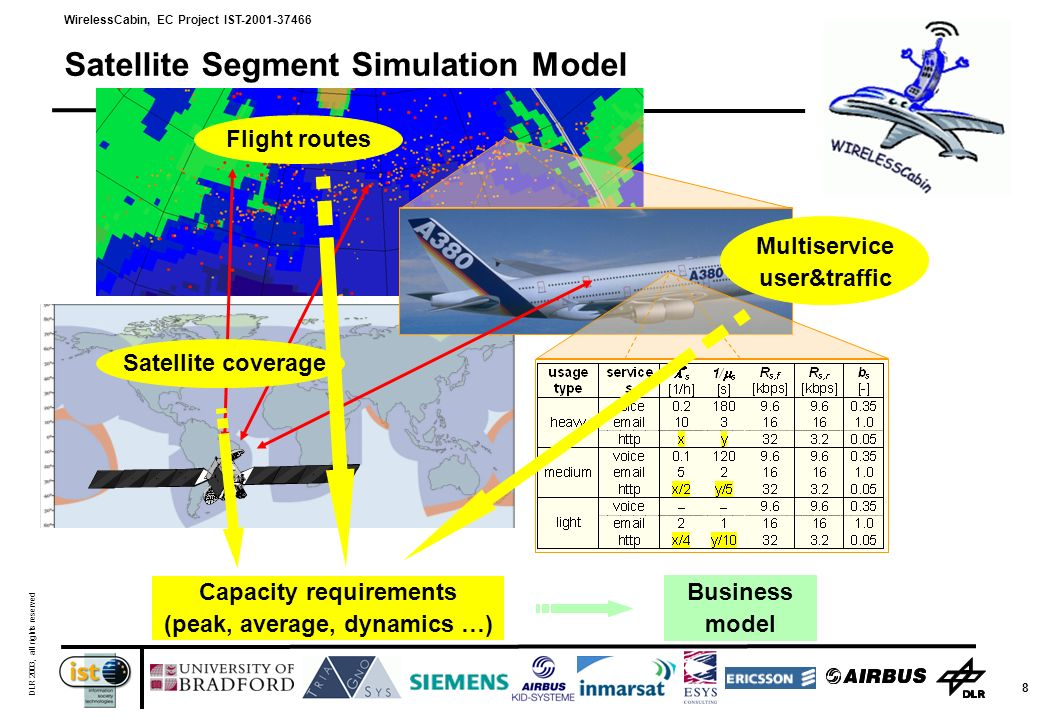 WirelessCabin, EC Project IST-2001-37466 DLR 2003, all rights reserved 8 Satellite Segment Simulation Model Flight routes Satellite coverage Multiservice user&traffic Capacity requirements (peak, average, dynamics …) Business model