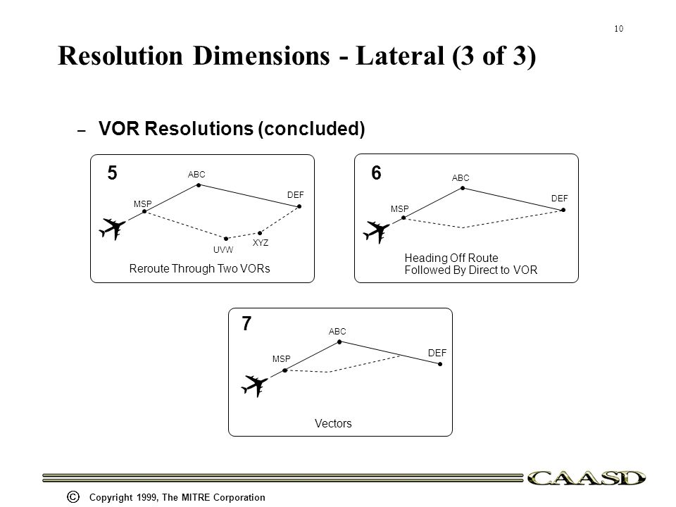 10 Copyright 1999, The MITRE Corporation Resolution Dimensions - Lateral (3 of 3) – VOR Resolutions (concluded) ABC DEF Vectors MSP 7 ABC DEF Heading Off Route Followed By Direct to VOR MSP 6 ABC DEF UVW XYZ Reroute Through Two VORs MSP 5