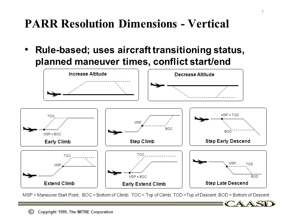7 Copyright 1999, The MITRE Corporation PARR Resolution Dimensions - Vertical Rule-based; uses aircraft transitioning status, planned maneuver times, conflict start/end Increase Altitude Decrease Altitude Early Climb TOC MSP = BOC Step Climb MSP BOC Step Early Descend MSP = TOD BOD Extend Climb MSP TOC Early Extend Climb TOC MSP = BOC Step Late Descend TOD BOD MSP MSP = Maneuver Start Point; BOC = Bottom of Climb; TOC = Top of Climb; TOD =Top of Descent; BOD = Bottom of Descent