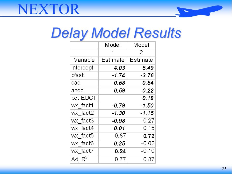 25 NEXTOR Delay Model Results