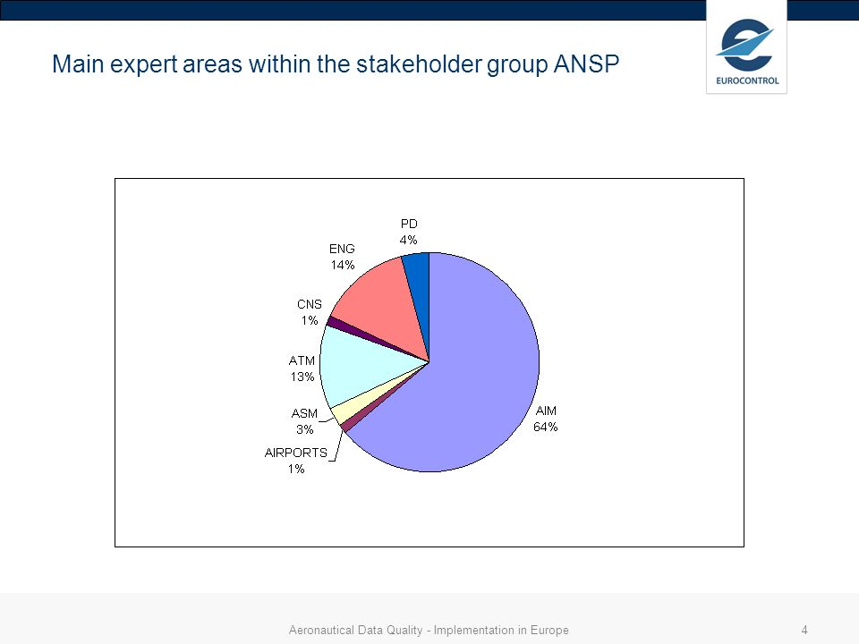 Aeronautical Data Quality - Implementation in Europe4 Main expert areas within the stakeholder group ANSP