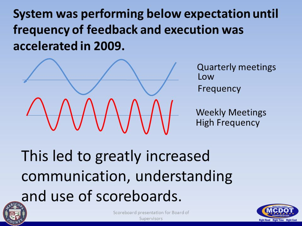 System was performing below expectation until frequency of feedback and execution was accelerated in 2009.