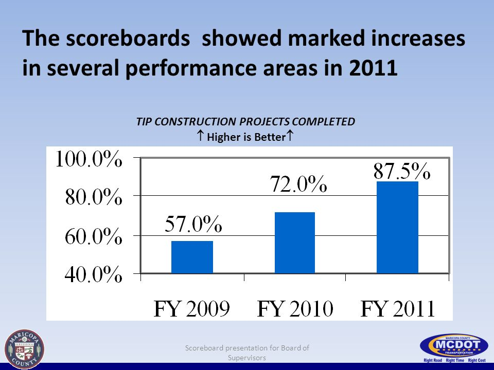 The scoreboards showed marked increases in several performance areas in 2011 33 Scoreboard presentation for Board of Supervisors TIP CONSTRUCTION PROJECTS COMPLETED Higher is Better