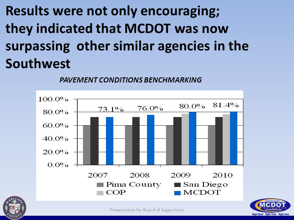 Results were not only encouraging; they indicated that MCDOT was now surpassing other similar agencies in the Southwest 35Presentation for Board of Supervisors PAVEMENT CONDITIONS BENCHMARKING