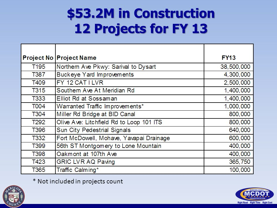 $53.2M in Construction 12 Projects for FY 13 * Not included in projects count