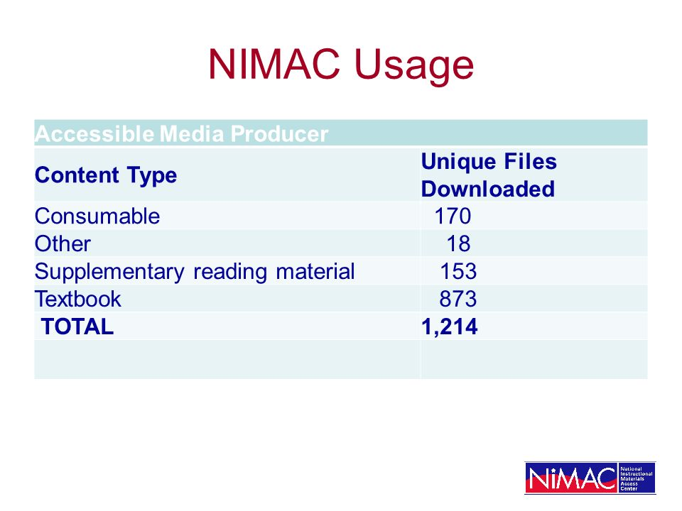 NIMAC Usage Accessible Media Producer Content Type Unique Files Downloaded Consumable 170 Other 18 Supplementary reading material 153 Textbook 873 TOTAL1,214