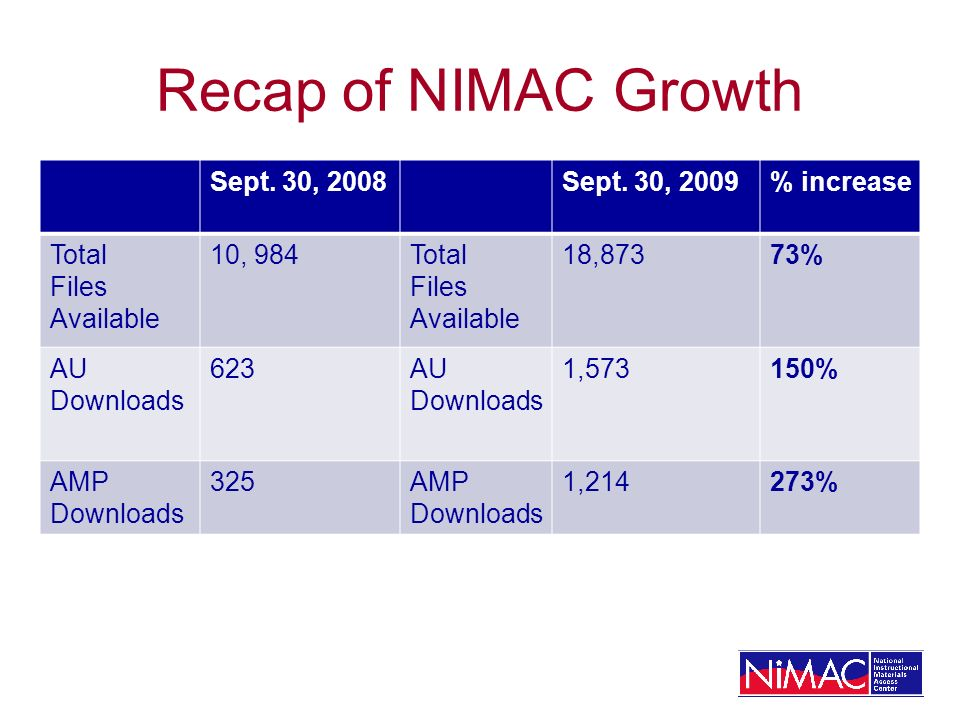 Recap of NIMAC Growth Sept. 30, 2008Sept.