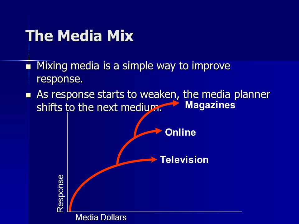 Mixing media is a simple way to improve response. Mixing media is a simple way to improve response.