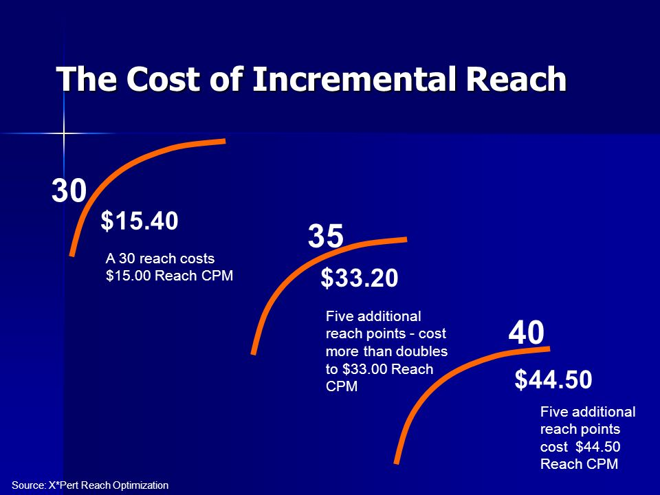The Cost of Incremental Reach A 30 reach costs $15.00 Reach CPM Five additional reach points - cost more than doubles to $33.00 Reach CPM Five additional reach points cost $44.50 Reach CPM 30 $15.40 $33.20 $44.50 40 35 Source: X*Pert Reach Optimization