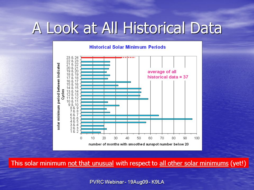 PVRC Webinar - 19Aug09 - K9LA A Look at All Historical Data This solar minimum not that unusual with respect to all other solar minimums (yet!)