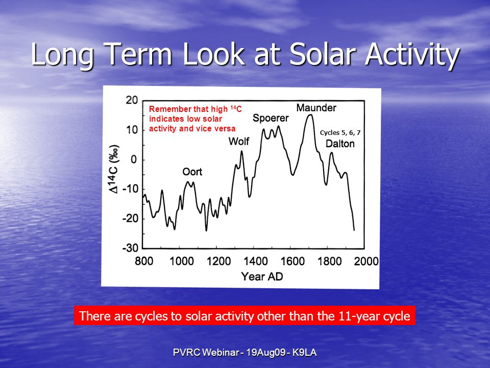 PVRC Webinar - 19Aug09 - K9LA Long Term Look at Solar Activity Remember that high 14 C indicates low solar activity and vice versa There are cycles to solar activity other than the 11-year cycle Cycles 5, 6, 7
