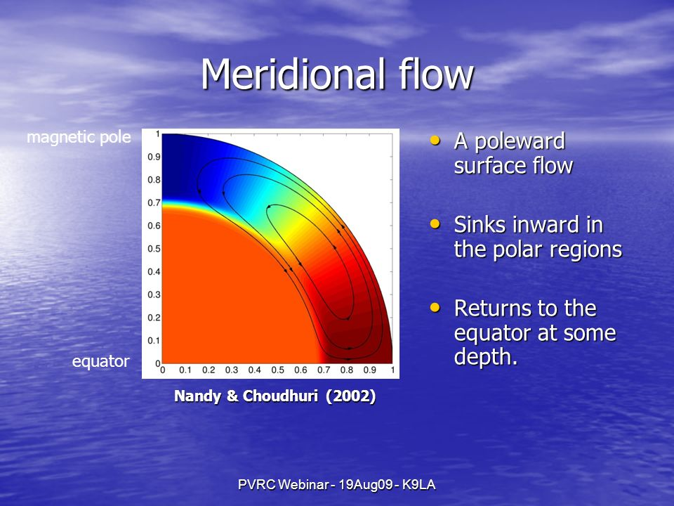 PVRC Webinar - 19Aug09 - K9LA Meridional flow equator magnetic pole Nandy & Choudhuri (2002) A poleward surface flow A poleward surface flow Sinks inward in the polar regions Sinks inward in the polar regions Returns to the equator at some depth.