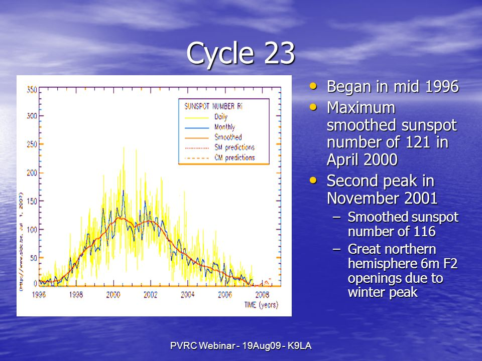 PVRC Webinar - 19Aug09 - K9LA Cycle 23 Began in mid 1996 Began in mid 1996 Maximum smoothed sunspot number of 121 in April 2000 Maximum smoothed sunspot number of 121 in April 2000 Second peak in November 2001 Second peak in November 2001 –Smoothed sunspot number of 116 –Great northern hemisphere 6m F2 openings due to winter peak