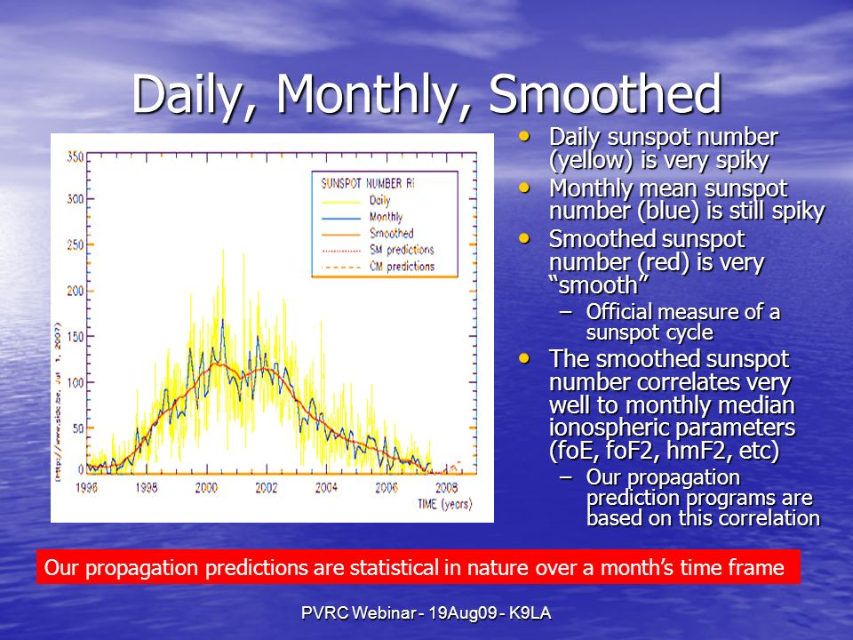 PVRC Webinar - 19Aug09 - K9LA Daily, Monthly, Smoothed Daily sunspot number (yellow) is very spiky Daily sunspot number (yellow) is very spiky Monthly mean sunspot number (blue) is still spiky Monthly mean sunspot number (blue) is still spiky Smoothed sunspot number (red) is very smooth Smoothed sunspot number (red) is very smooth –Official measure of a sunspot cycle The smoothed sunspot number correlates very well to monthly median ionospheric parameters (foE, foF2, hmF2, etc) The smoothed sunspot number correlates very well to monthly median ionospheric parameters (foE, foF2, hmF2, etc) –Our propagation prediction programs are based on this correlation Our propagation predictions are statistical in nature over a months time frame