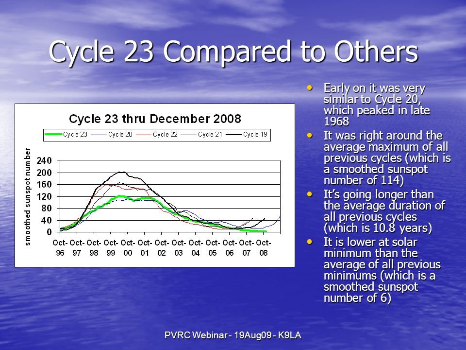 PVRC Webinar - 19Aug09 - K9LA Cycle 23 Compared to Others Early on it was very similar to Cycle 20, which peaked in late 1968 Early on it was very similar to Cycle 20, which peaked in late 1968 It was right around the average maximum of all previous cycles (which is a smoothed sunspot number of 114) It was right around the average maximum of all previous cycles (which is a smoothed sunspot number of 114) Its going longer than the average duration of all previous cycles (which is 10.8 years) Its going longer than the average duration of all previous cycles (which is 10.8 years) It is lower at solar minimum than the average of all previous minimums (which is a smoothed sunspot number of 6) It is lower at solar minimum than the average of all previous minimums (which is a smoothed sunspot number of 6)