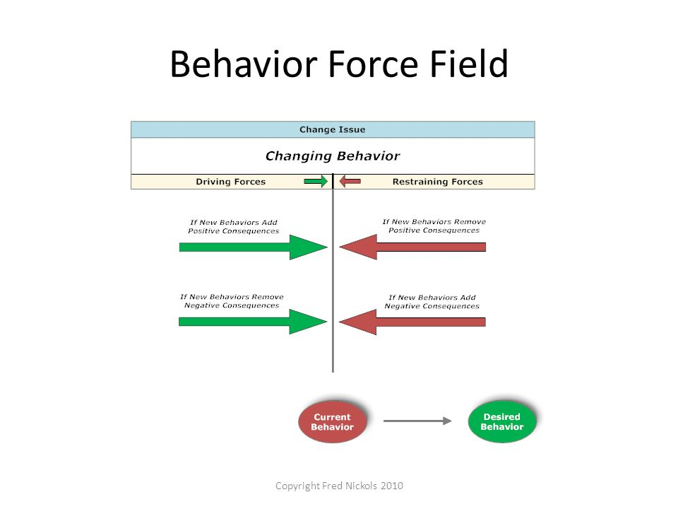 Behavior Force Field Copyright Fred Nickols 2010