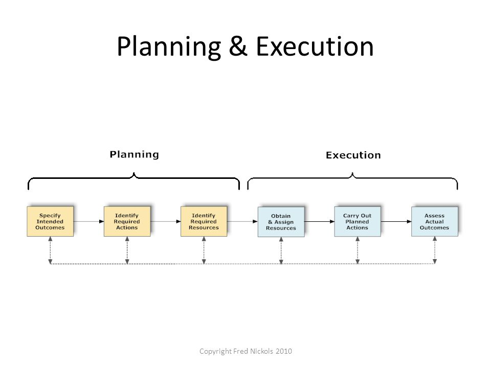 Planning & Execution Copyright Fred Nickols 2010