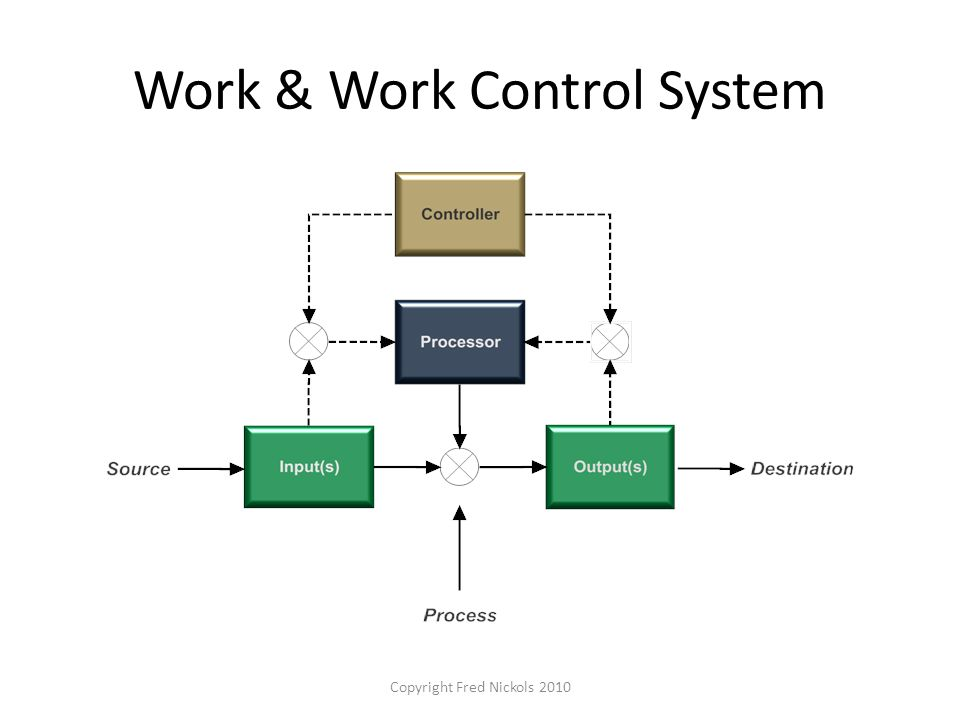 Work & Work Control System Copyright Fred Nickols 2010