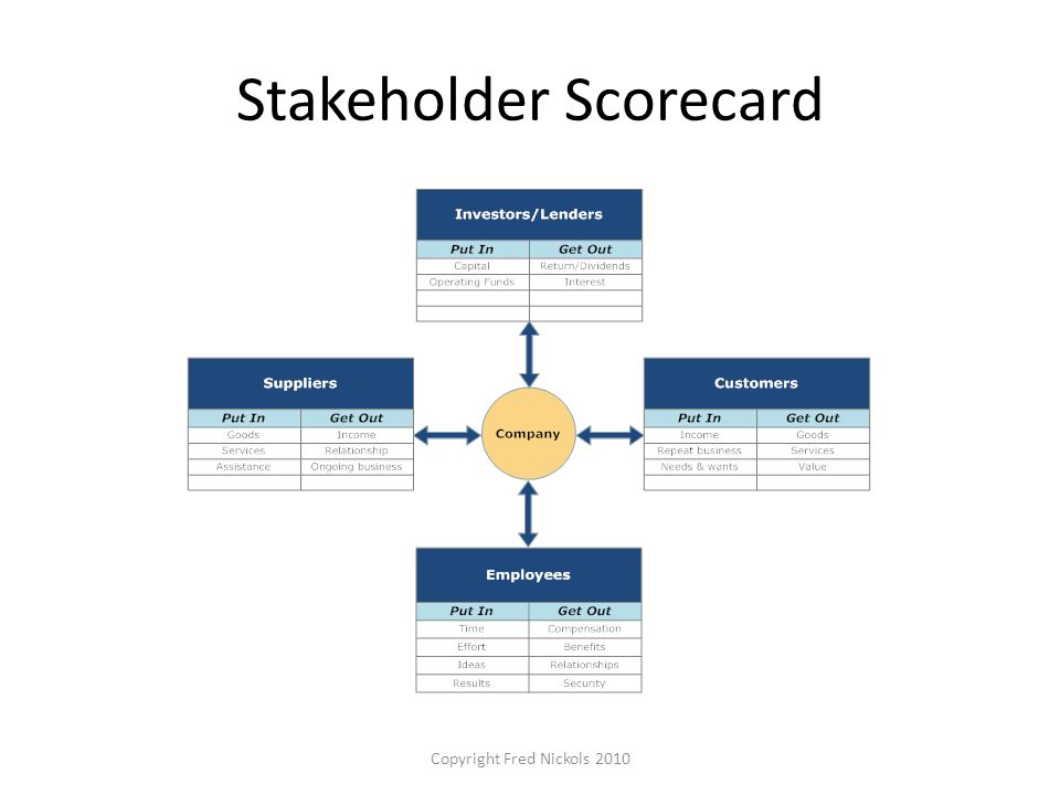 Stakeholder Scorecard Copyright Fred Nickols 2010