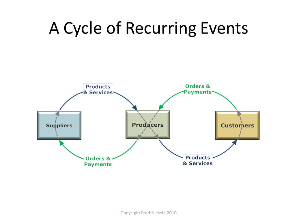 A Cycle of Recurring Events Copyright Fred Nickols 2010
