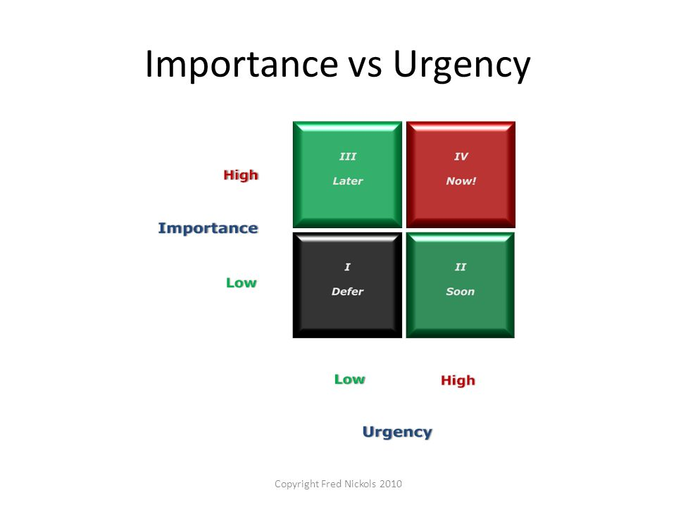 Importance vs Urgency Copyright Fred Nickols 2010