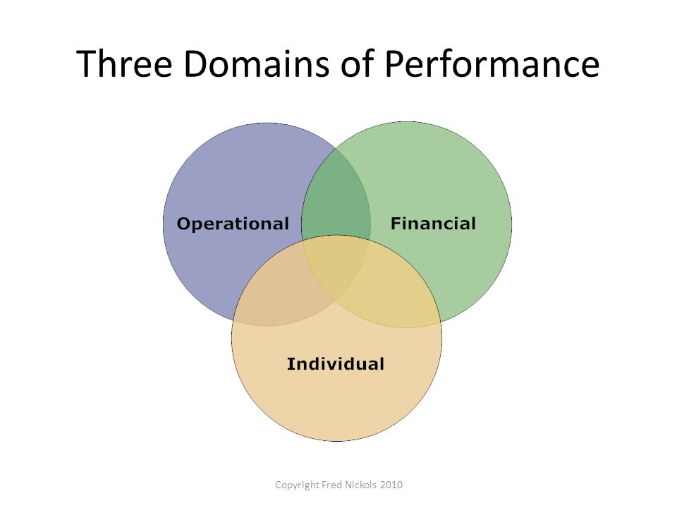 Three Domains of Performance Copyright Fred Nickols 2010