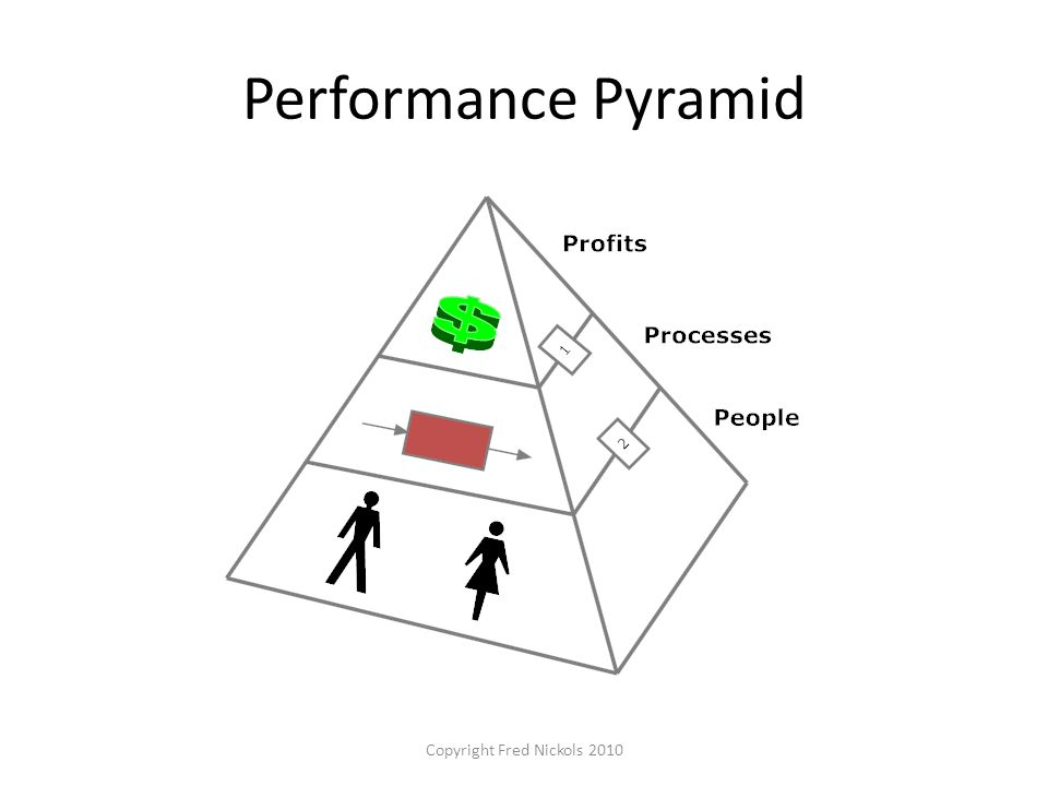 Performance Pyramid Copyright Fred Nickols 2010