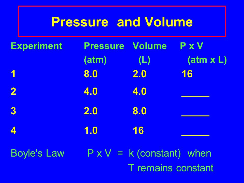 Gases Pressure and Volume (Boyles Law) Temperature and Volume (Charles Law) Temperature and Pressure (Gay-Lussacs Law)