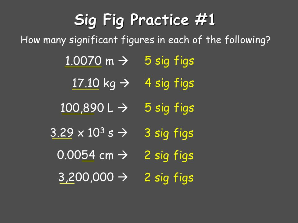 Rules for Counting Significant Figures - Details Exact numbers have an infinite number of significant figures.